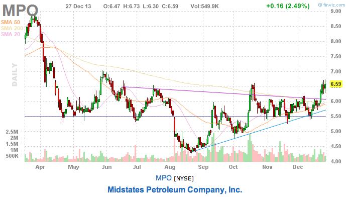 Stock pick MPO