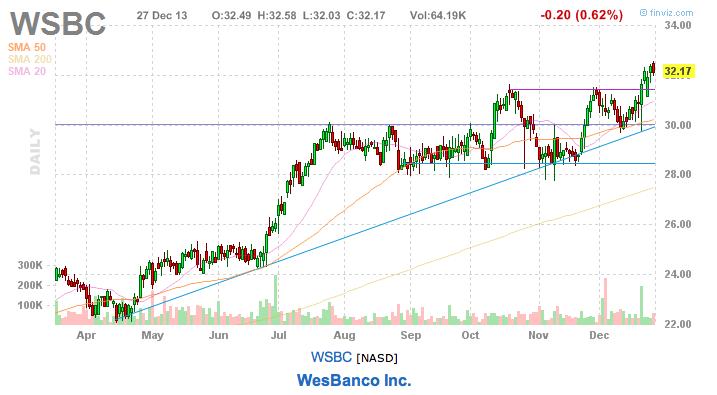WSBC Stock pick