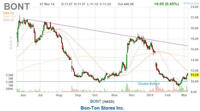 Tomorrow's stock picks BONT