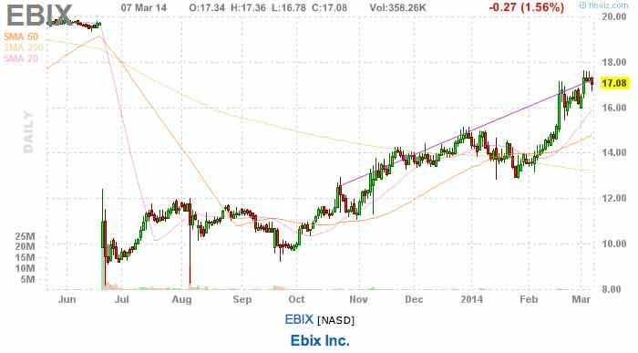 earnings stock picks EBIX