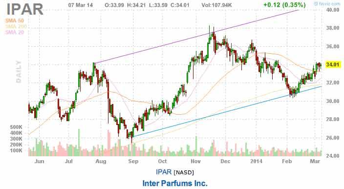 earnings stock picks IPAR
