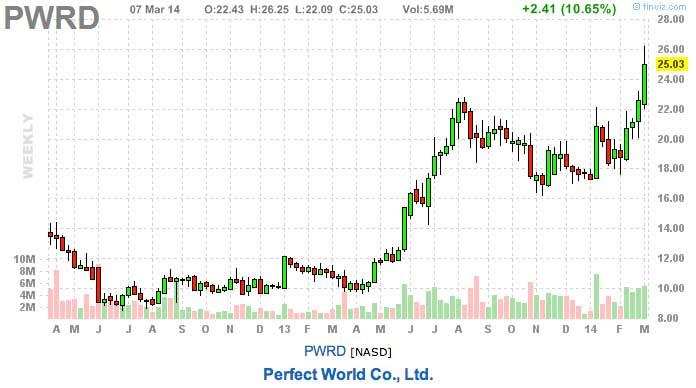 portfolio update - image of PWRD stock chart