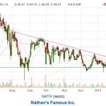 Tomorrow's stock picks – 10 March 2014