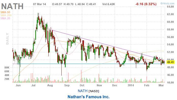 Tomorrow's stock picks NATH