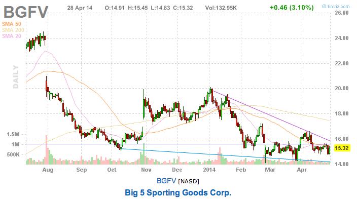 this week's stock picks bgfv