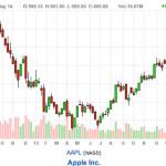 Is Apple stock still a good buy?