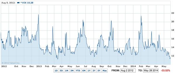 stock market warning vix index