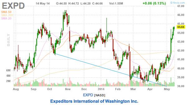 EXPD 3 expensive stocks