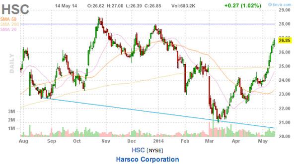 harsco 3 expensive stocks