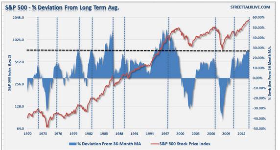 stock market warning market deviation