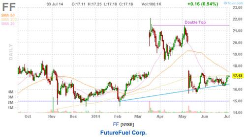 FutureFuel price chart