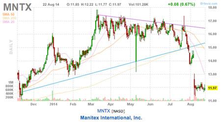 This-weeks-picks-MNTX