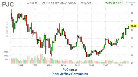 this weeks trading picks PJC