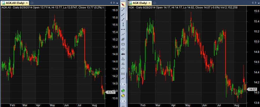 AGK Aussie share chart