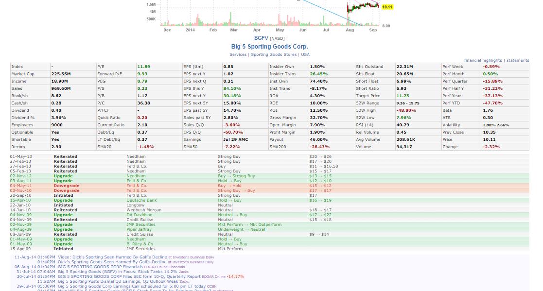 finviz analyst ratings