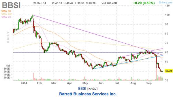 BBSI chart