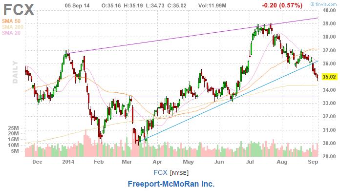freeport mcmoran stock pick