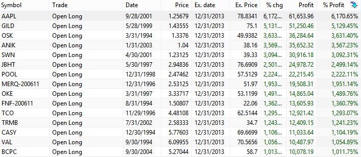 DCA random best stocks