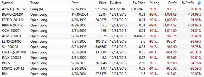 DCA worst stocks