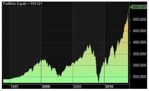 S&P 500 DCA equity curve