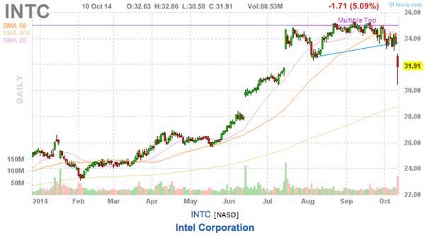 intc stock chart