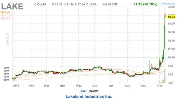 lakeland industries inc stock chart