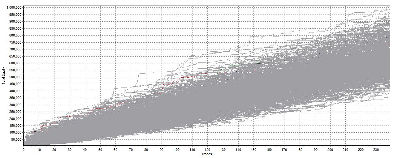 random stocks dca approach monte carlo analysis