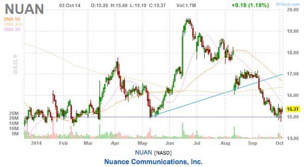 this weeks stock picks nuan chart