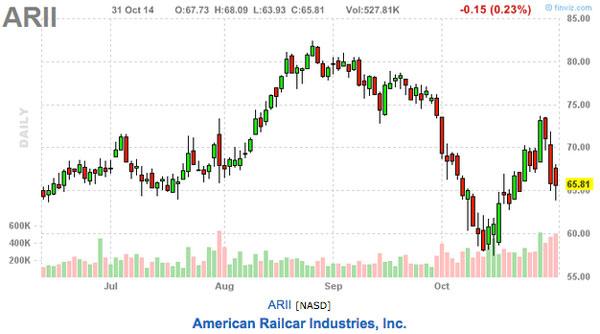 ARII stock chart, this weeks picks