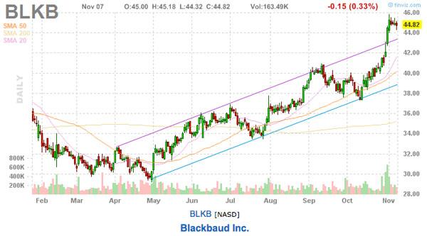 Blackbaud inc stock chart