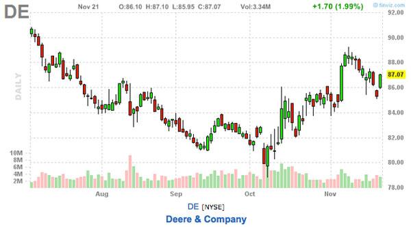 DE stock chart stock pick