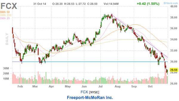 FCX stock chart