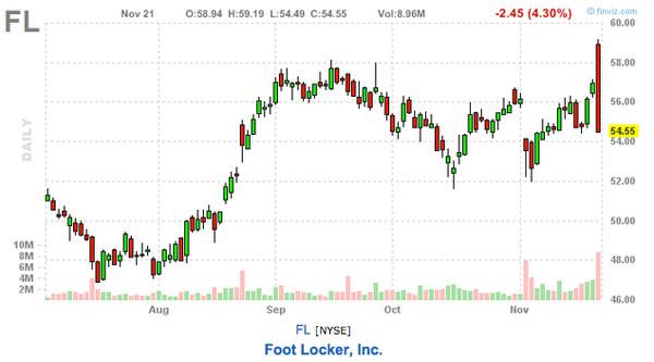 footlocker stock chart stock picks