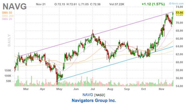 navigator group stock picks