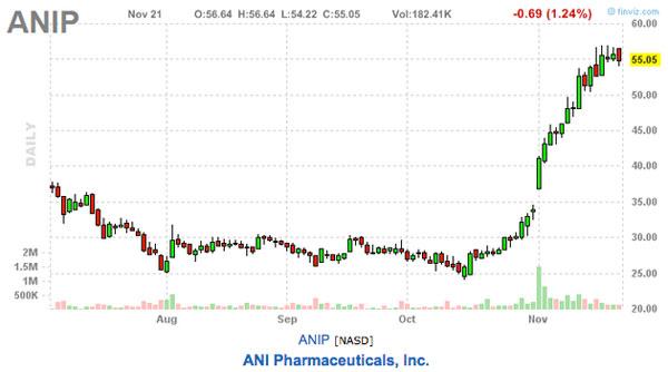 ANI pharmaceuticals stock picks