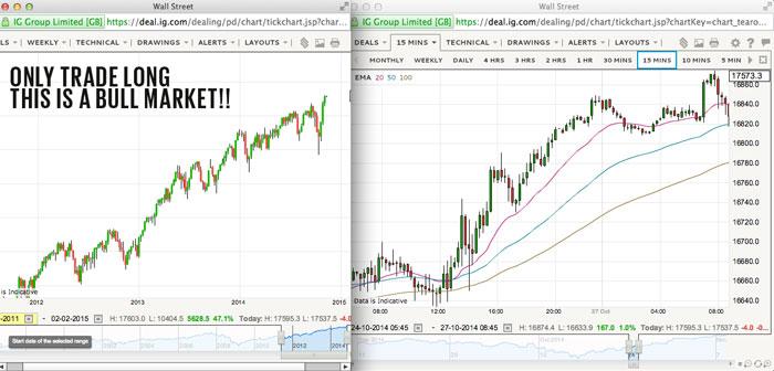 bull market go long