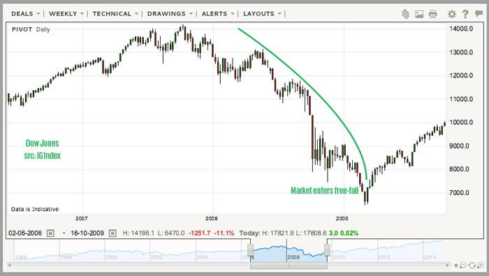 dow jones market tops and bottoms price chart