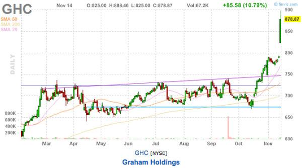 graham holdings stock picks