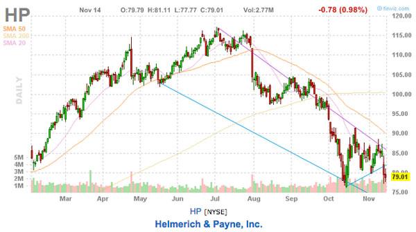 hp this weeks stock picks