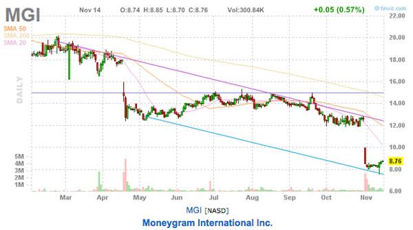 moneygram stock picks