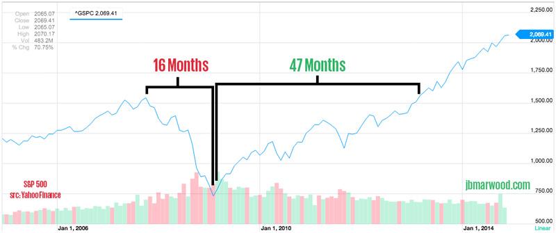 sp500 chart market bottom