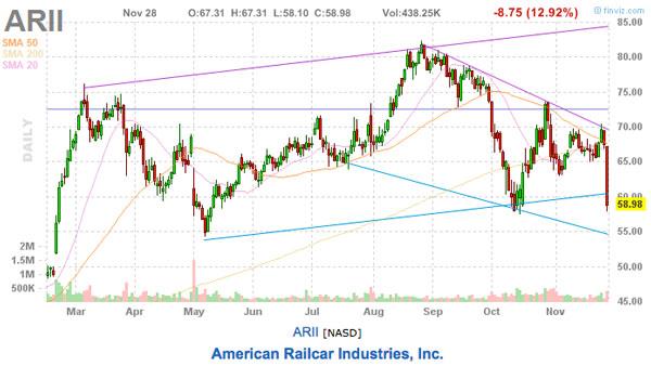 ARII stock pick