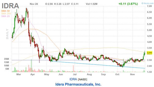 IDRA stock picks