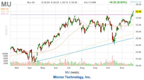 MU stock picks