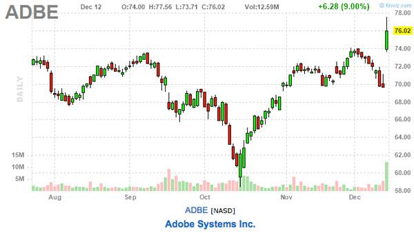 adbe stock chart