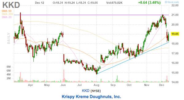 kkd stock chart