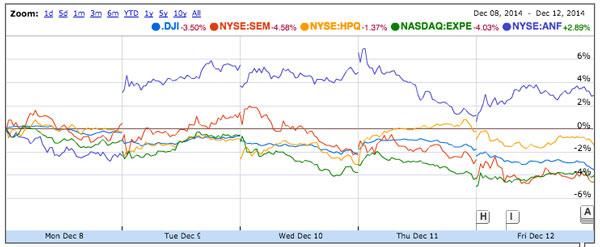 last week's stock picks