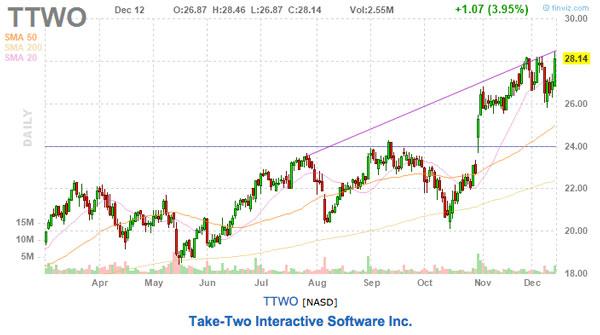 take-two stock chart