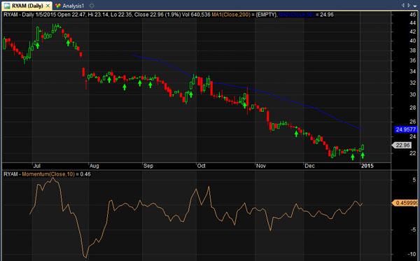 ryam stock chart