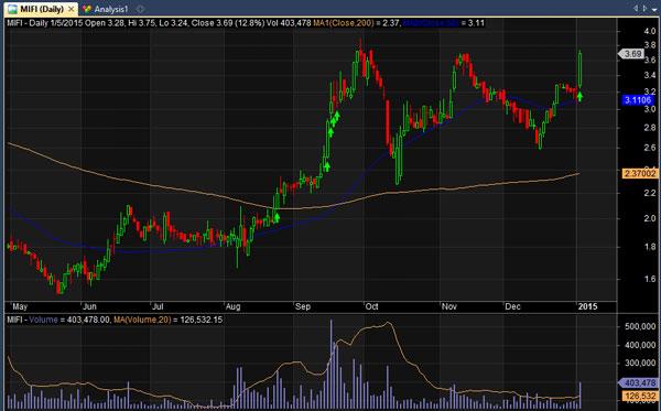 9-MIFI-stock-chart